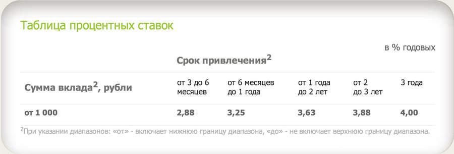 Предыдущая версия той же страницы из кэша Яндекса