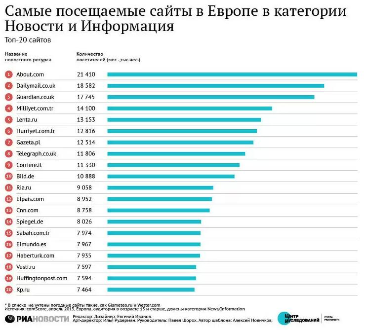 20 самых читаемых в Европе новостных сайтов