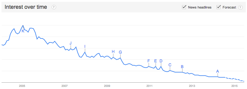 Google Trends про LiveJournal