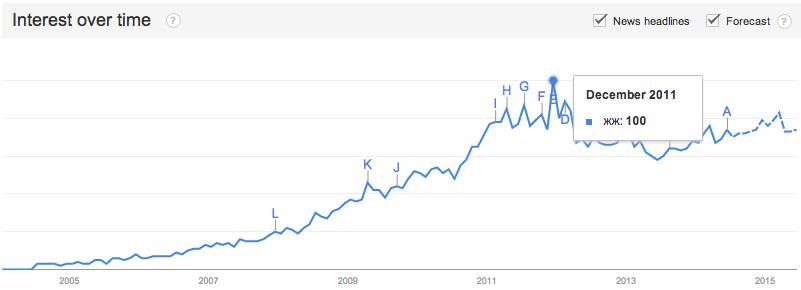 Google Trends про ЖЖ