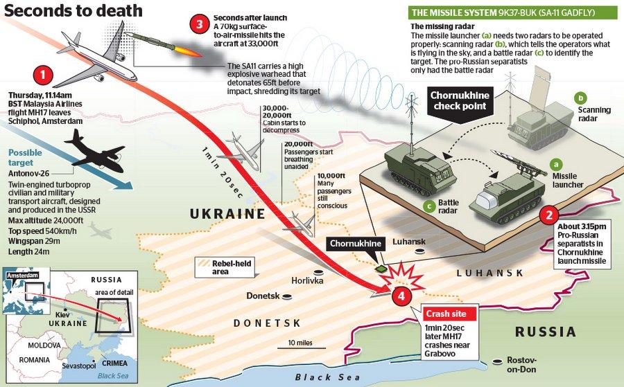 Инфографика The Times