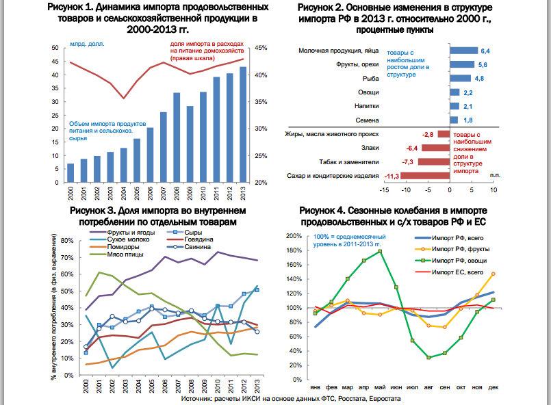 Статистика по сельхозпродукции