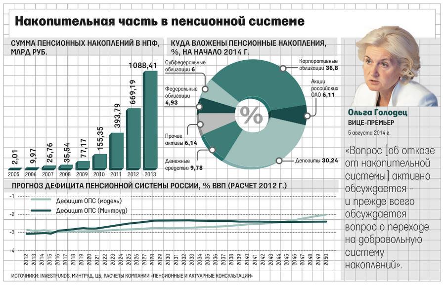 Инфографика от газеты Ведомости
