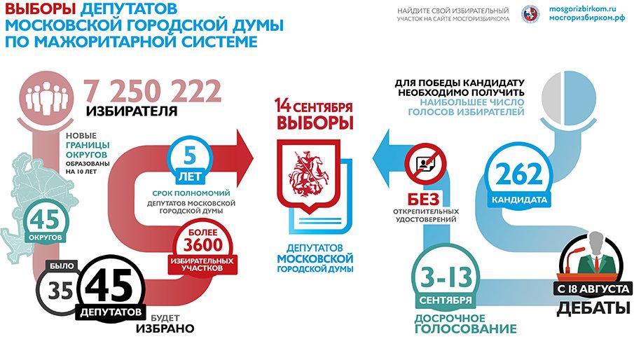 Арифметика московских городских выборов