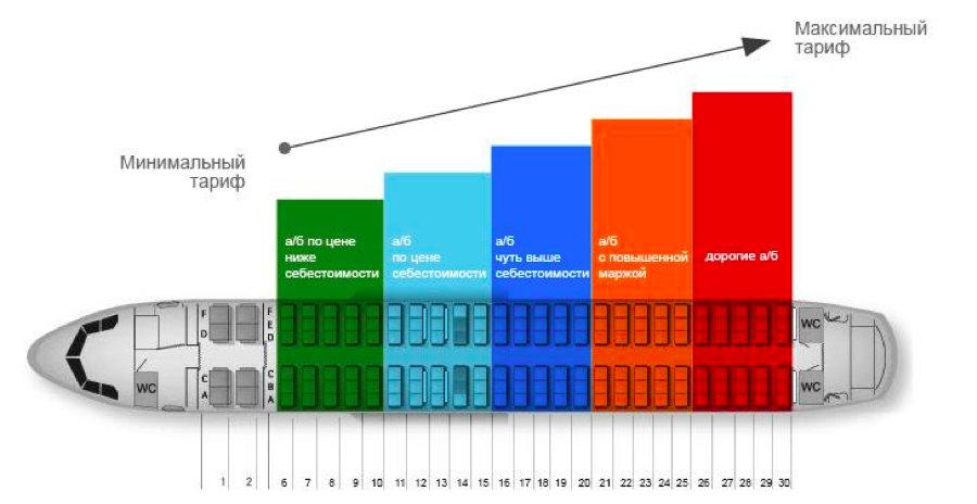 Как растут цены на билеты «Аэрофлота»