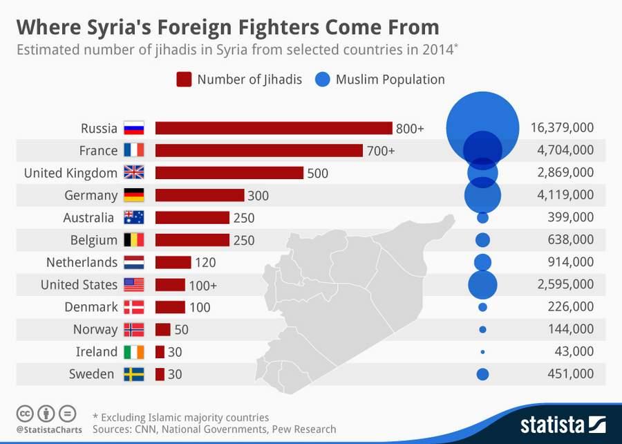 Поставка наёмников в Сирию