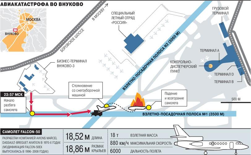 Инфографика о катастрофе во Внуково