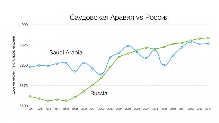 Как Россия и Саудовская Аравия снижали добычу в разные годы