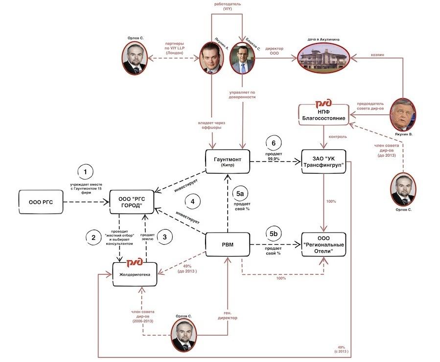 Цепочки взаимодействия РЖД и семейных бизнесов Якунина