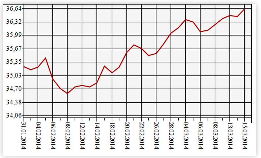Изменение курса доллара с февраля по март 2014
