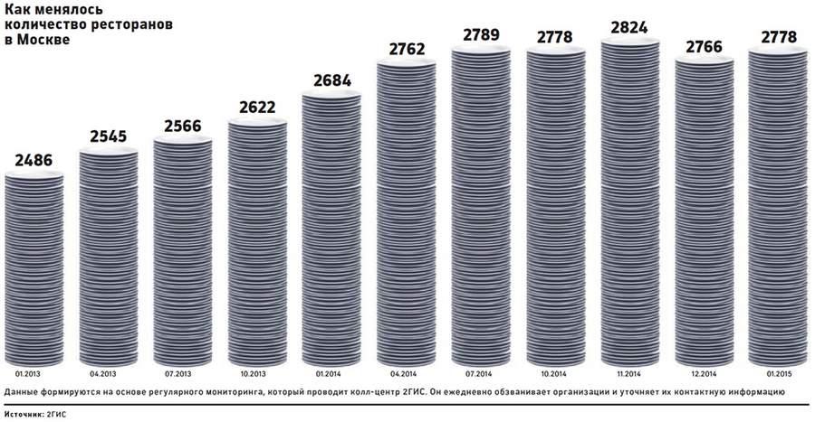 Динамика числа ресторанов в Москве