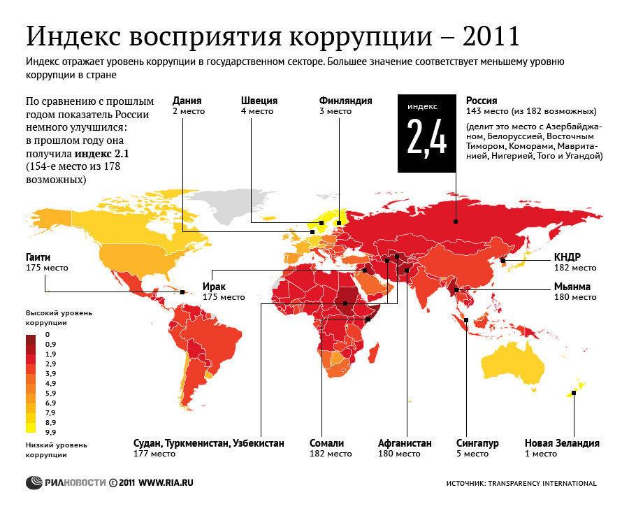 Индекс восприятия коррупции, 2011