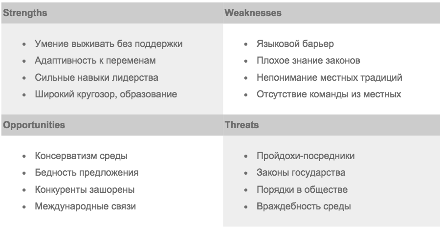 SWOT-анализ преимуществ и недостатков российского бизнесмена за границей