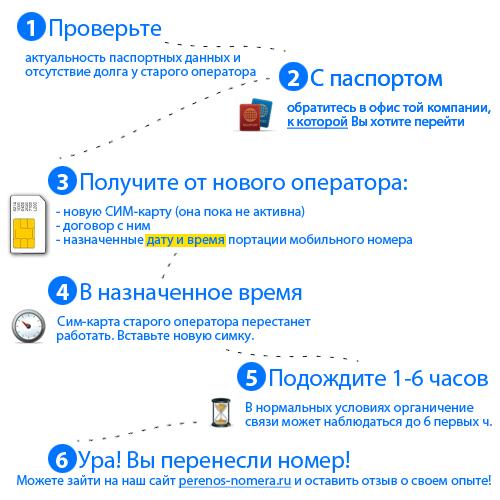Пошаговая инструкция по переносу номера к новому оператору