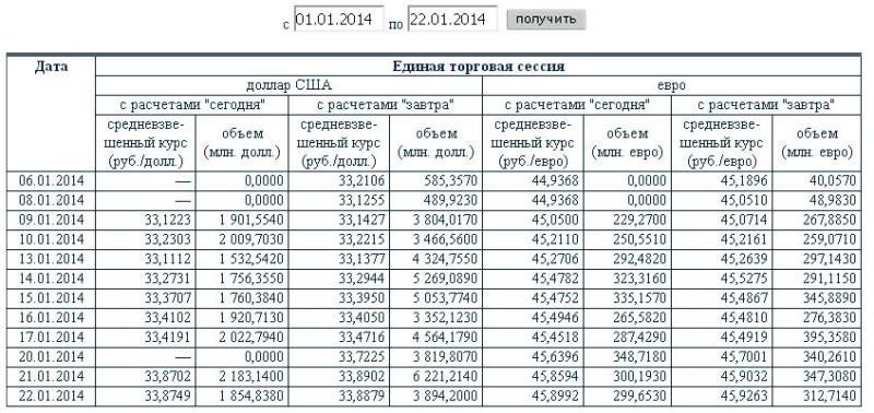 чтобы никто не сомневался в подлинности указанной Кураевым здесь цифры, даю обе ссылки - и на его блог, и на указания о курсе валют https://smart-lab.ru/mobile/topic/161105/ + https://diak-kuraev.livejournal.com/2902906.html здесь Кураев пишет что в как раз после его провокаций 2013 года ему на карту в течение двух месяцев кто-то перечислил более двух миллионов рублей