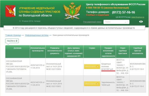 долги ООО Балканская звезда на 19.06.2014