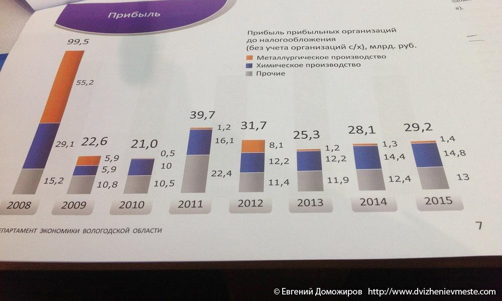 Уровень доходов от Северстали в бюджет области в разрезе по годам