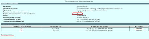 Госзаказы Аллы Николаевны Климовой аукцион на диализ