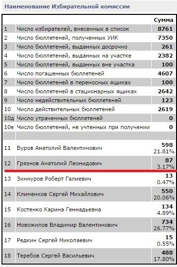 Результат выборов Вологодской городской Думы по 3 округу. Анатолий Грязнов