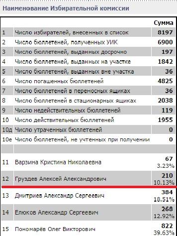Результат выборов Вологодской городской Думы по 9 округу. Алексей Груздев