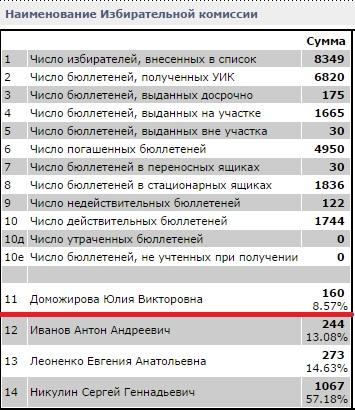 Результат выборов Вологодской городской Думы по 20 округу. Юлия Доможирова