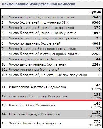 Результат выборов Вологодской городской Думы по 21 округу. Константин Доможиров