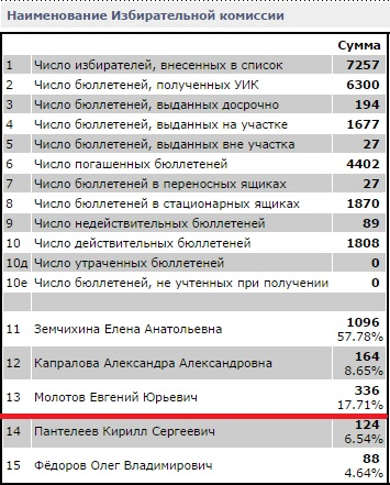 Результат выборов Вологодской городской Думы по 25 округу. Евгений Молотов