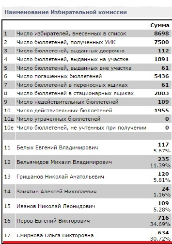 Результат выборов Вологодской городской Думы по 29 округу. Ольга Смирнова