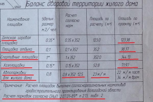 Последующиее планы ВологдаСтройЗаказчик на Череповецкой-Шекснинской