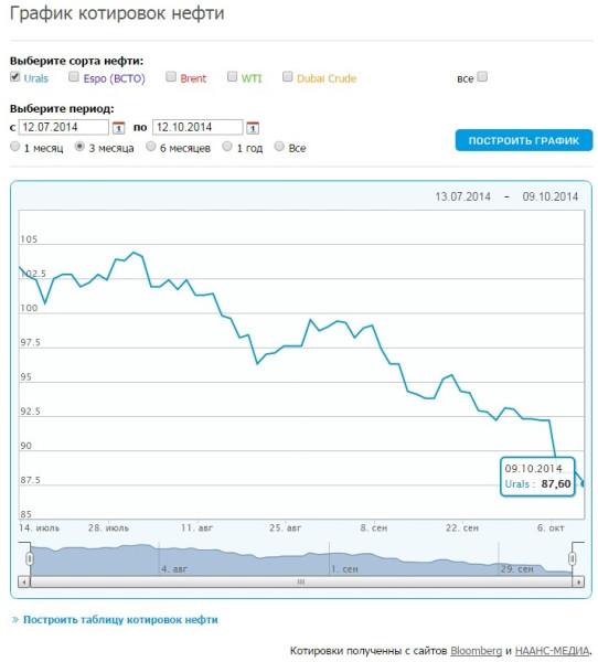 Цены на нефть за последние три месяца