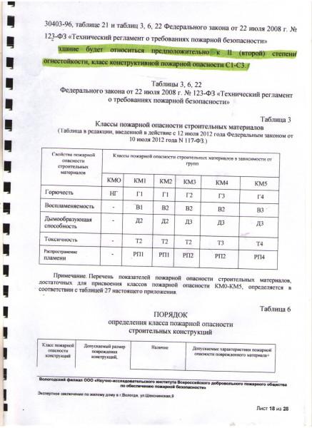 Пожарная экспертиза по Шекснинской (18)
