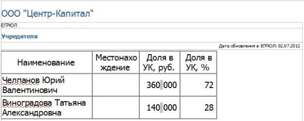 ООО Центр-капитал