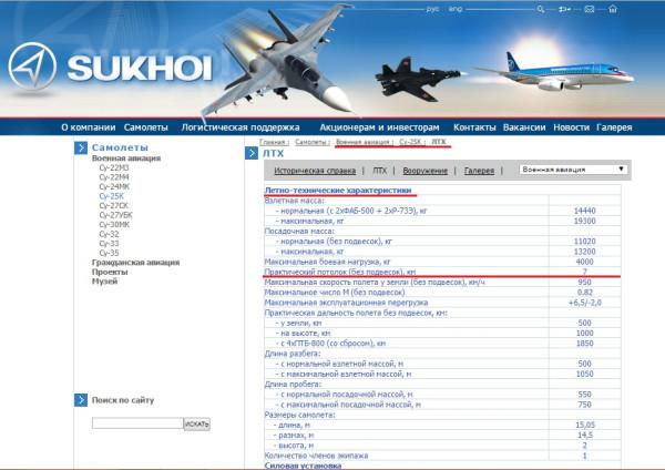 Летно-технические характеристики СУ-25