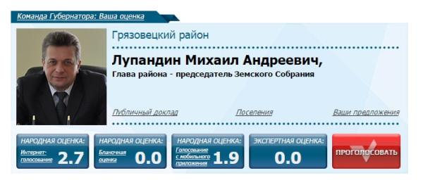Команда губернатора Кувшинникова. Ваша оценка 2014. Органы мунвласти. Лупандин