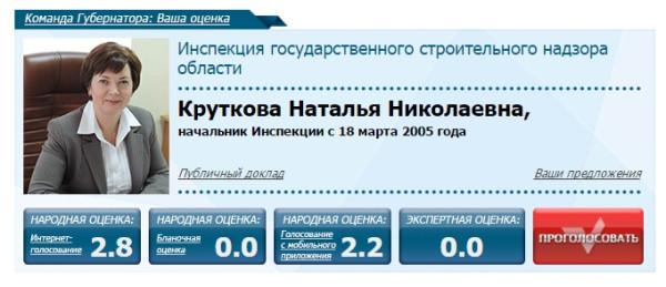 Команда губернатора Кувшинникова. Ваша оценка 2014. Органы госласти. Круткова