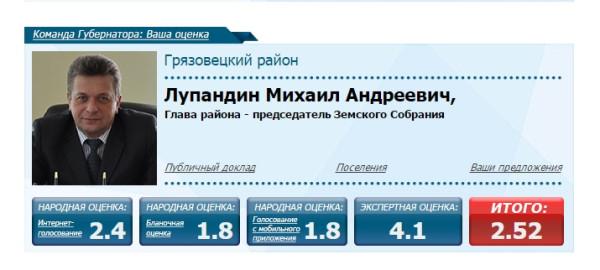 Михаил Лупандин аутсайдер Команды Губернатора