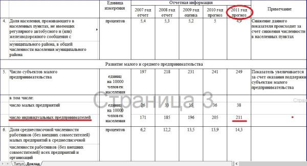 Сокращение предпринимателей Грязовецкого района