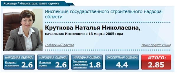 Круткова Наталья Николаевна член комаеды губернатора