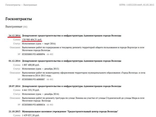 Выигранные контракты ООО Магистраль