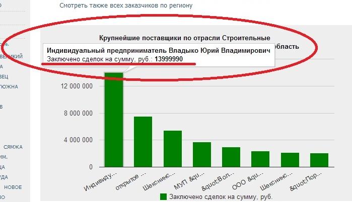 14 миллионов Юрия Владыко