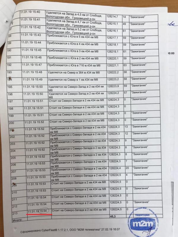 Уголовное дело Доможирова. Глонасс Камазов (1).jpg