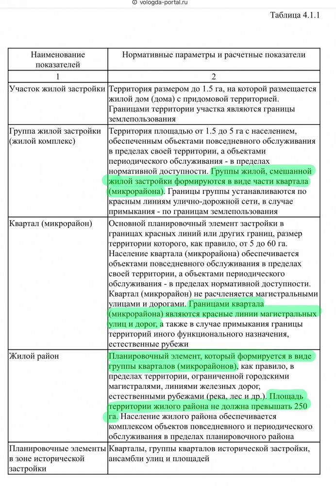 ЖК Осановские зори в трёх кварталах. Вологда (3).jpg