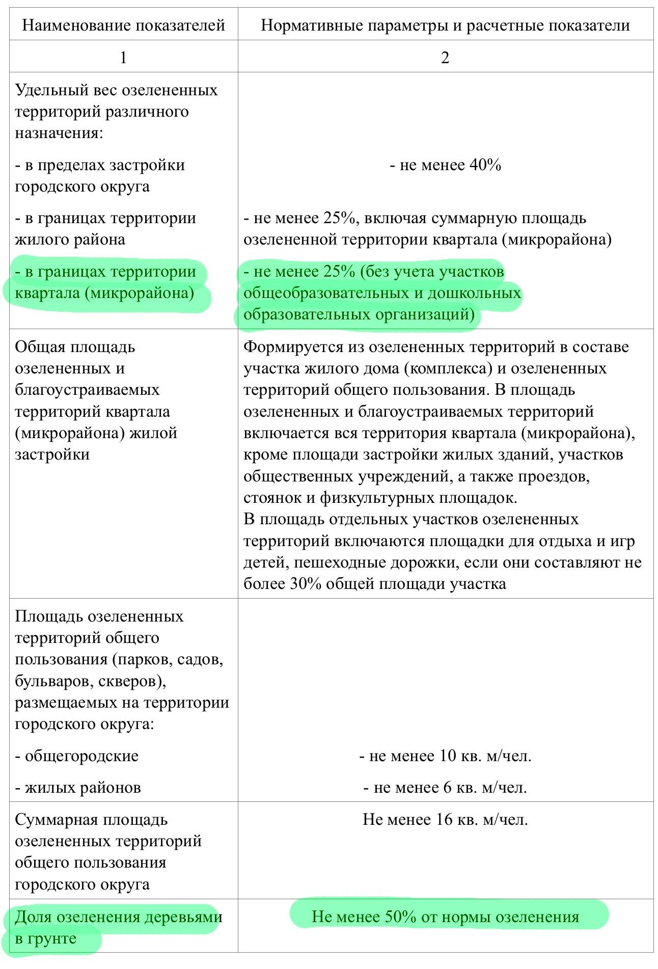 Озеленение Бывалово. Вологда (6).PNG