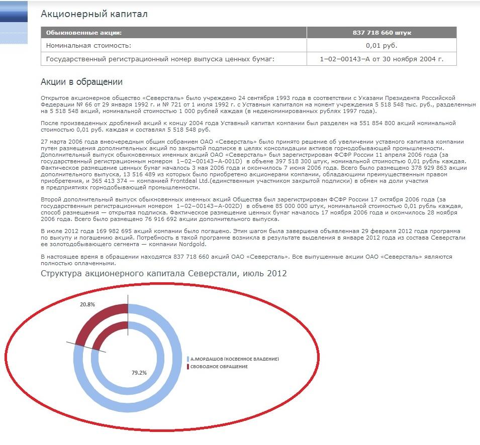 Акционерный капитал ОАО Северсталь на июль 2012 года