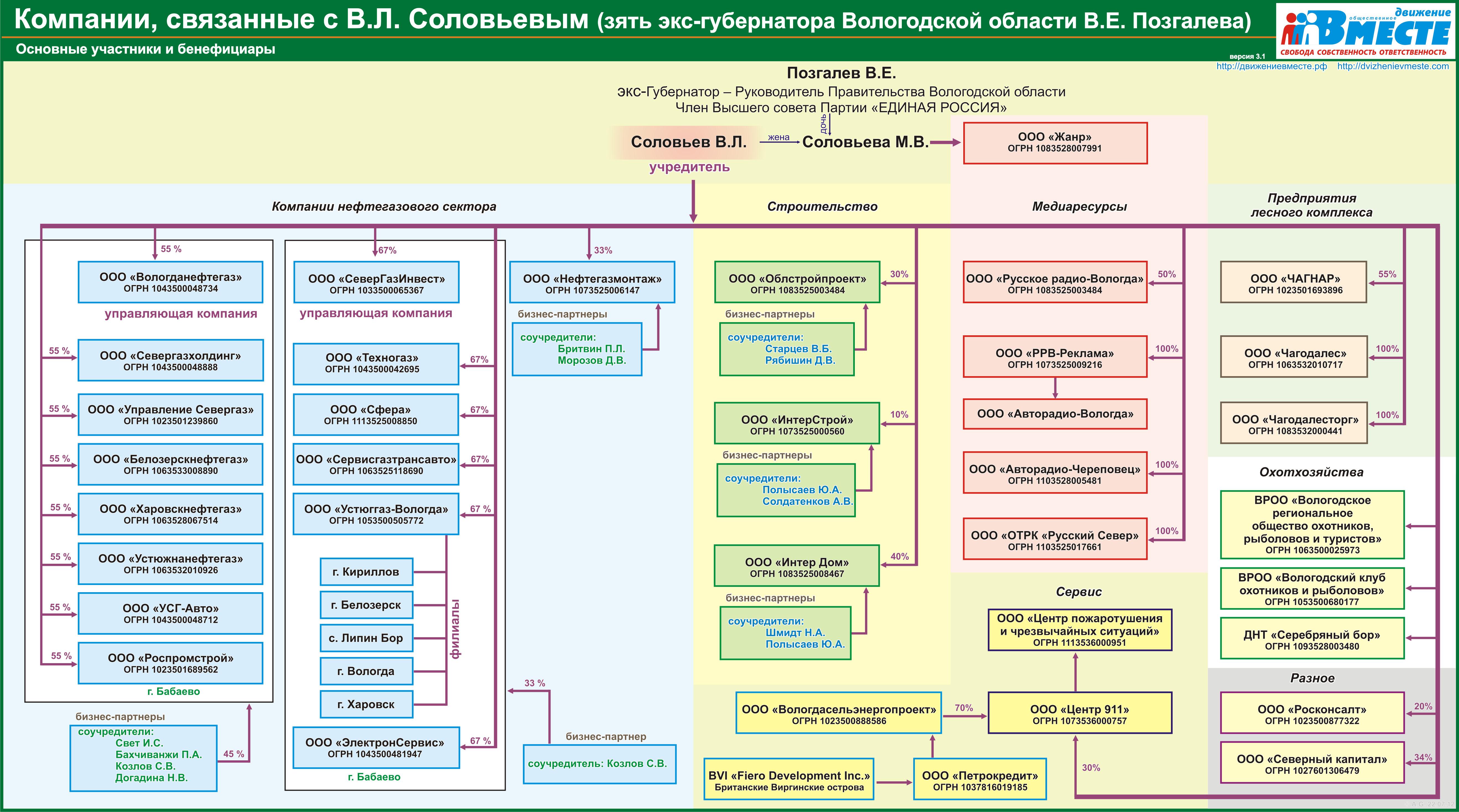 Коррупционные схемы на госзакупках
