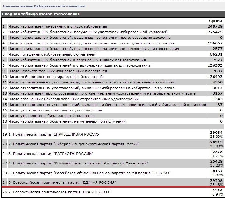 Итоги выборов. 28% Единой России