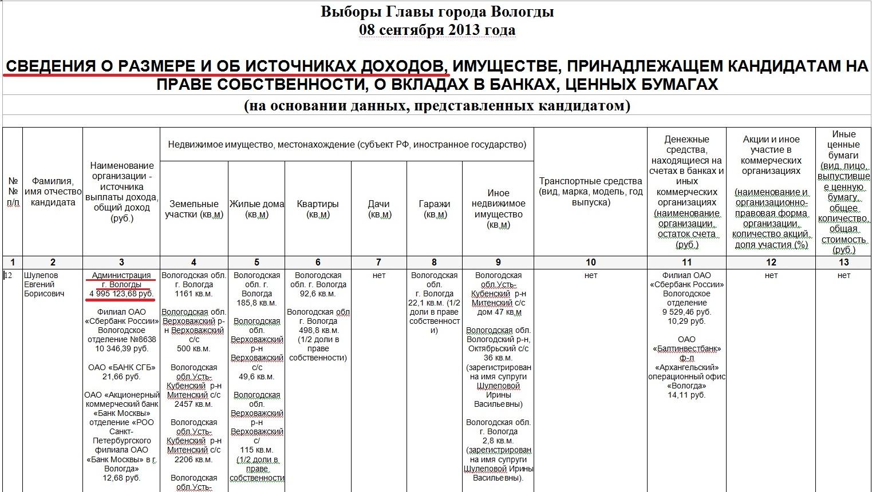 Доход Шулепова за 2012 год