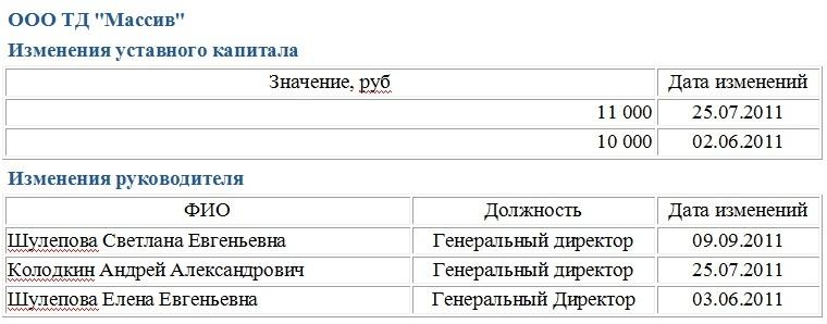 руководители ООО ТД Массив