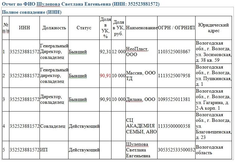 Шулепова Светлана Евгеньевна