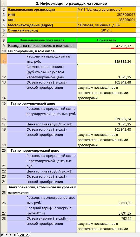 Расходы Вологдагортеплосеть на закупку газа